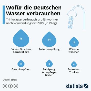 Infografik: Wofür die Deutschen Wasser verbrauchen   Statista