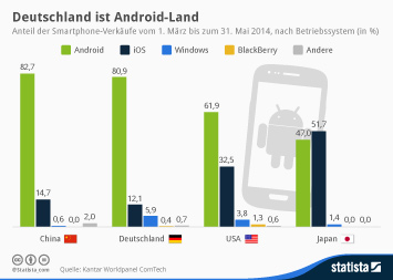 Infografik - Smartphone-Absatz Maerz bis Mai 2014
