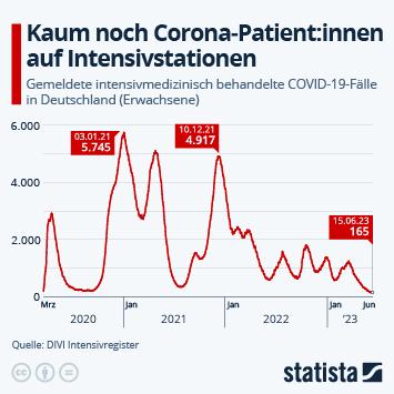 Infografik: Aufwärtstrend bei Corona-Intensivfällen gestoppt | Statista