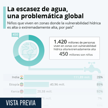 Infografía: Uno de cada cinco niños, sin agua suficiente para satisfacer sus necesidades diarias | Statista