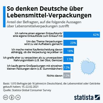 Infografik: So denken Deutsche über Lebensmittel-Verpackungen | Statista