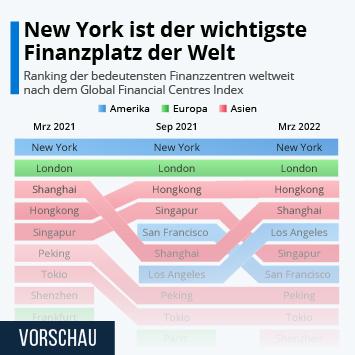 Infografik: New York bleibt das Zentrum für globale Finanzen   Statista