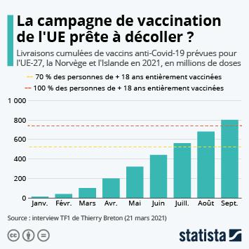 Infographie: La campagne de vaccination de l'UE prête à décoller ? | Statista