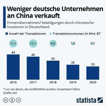 Infografik: Weniger deutsche Unternehmen an China verkauft | Statista