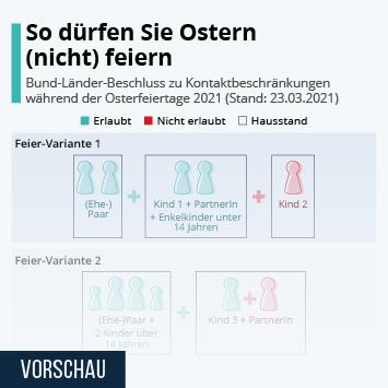 Infografik: So dürfen Sie Ostern (nicht) feiern | Statista