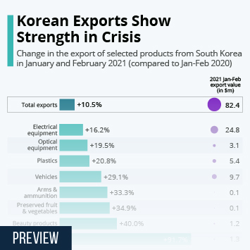 Infographic: Korean Exports Show Strength in Crisis | Statista