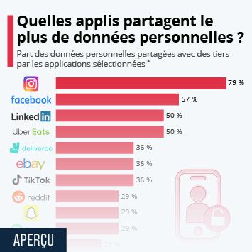 Lien vers Quelles applis partagent le plus de données personnelles avec des tiers ? Infographie