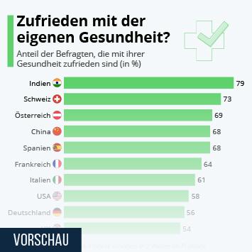 Infografik: Zufrieden mit der eigenen Gesundheit? | Statista