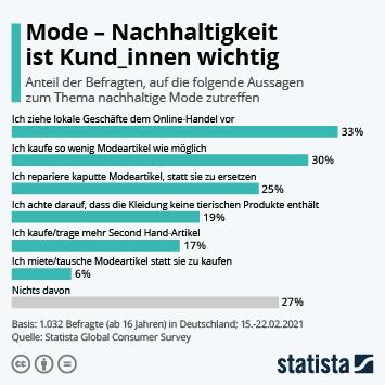 Infografik: Mode - Nachhaltigkeit ist Kund_innen wichtig   Statista