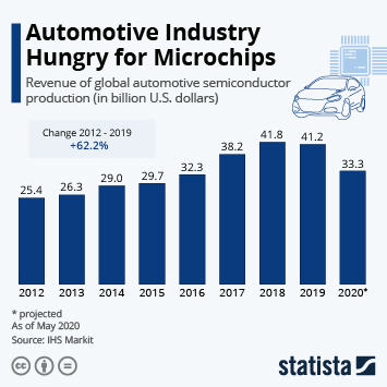 Infographic: Automotive Industry Hungry for Microchips | Statista
