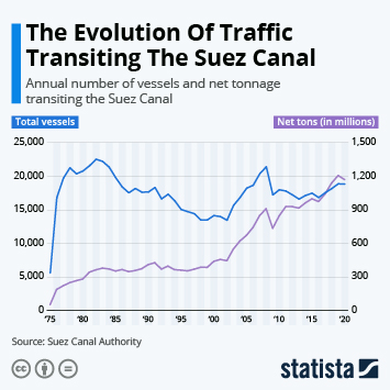 Link to The Evolution Of Traffic Transiting The Suez Canal Infographic