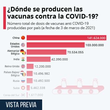 Enlace a China lidera la producción mundial de las vacunas contra la COVID-19 Infografía
