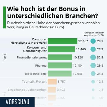 Infografik: Wie hoch ist der Bonus in unterschiedlichen Branchen?   Statista