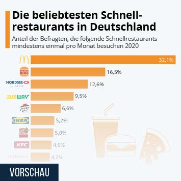Infografik: Die beliebtesten Schnellrestaurants in Deutschland | Statista