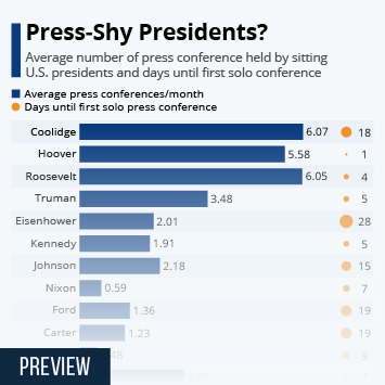 Link to Press-Shy Presidents? Infographic