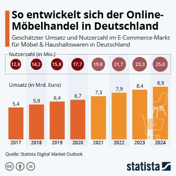 Infografik: So entwickelt sich der Online-Möbelhandel in Deutschland | Statista