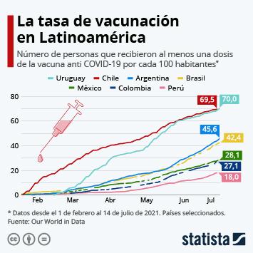 Enlace a Chile, líder de la carrera por la vacunación contra el coronavirus Infografía
