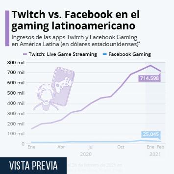 Infografía: Twitch copa el mercado latinoamericano del gaming | Statista