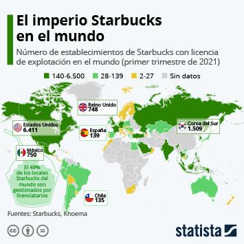 Enlace a Starbucks Infografía - El imperio Starbucks en el mundo Infografía