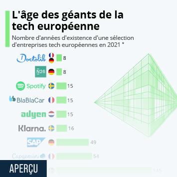 Lien vers Le groupe Capgemini  Infographie - L'âge des géants de la tech européenne Infographie