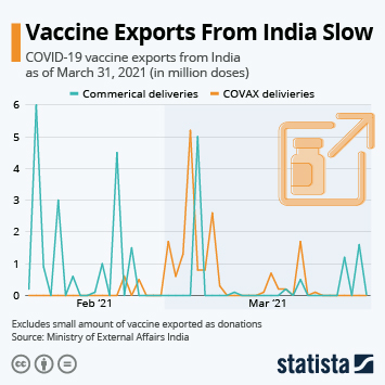 Infographic: Vaccine Exports From India Slow | Statista