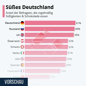 Infografik: Süßes Deutschland | Statista