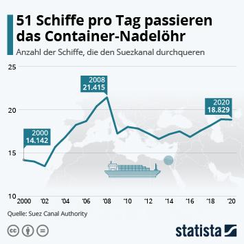 Infografik: 51 Schiffe pro Tag passieren das Container-Nadelöhr | Statista