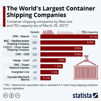 Infographic: The World's Largest Container Shipping Companies | Statista
