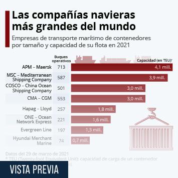 Infografía: Las compañías navieras más grandes del mundo   Statista