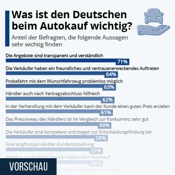 Link zu Was ist den Deutschen beim Autokauf wichtig? Infografik