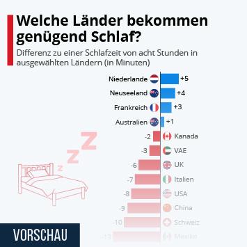 Infografik: Welche Länder bekommen genügend Schlaf? | Statista