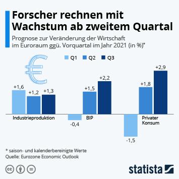 Link zu Forscher rechnen mit Wachstum ab zweitem Quartal Infografik