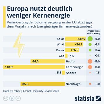 Infografik: Europa setzt stärker auf erneuerbare Energien | Statista