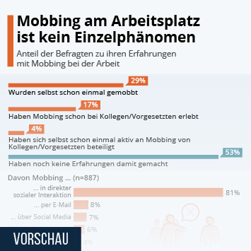 Infografik: Mobbing am Arbeitsplatz ist kein Einzelphänomen | Statista