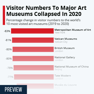Infographic: Visitor Numbers To Major Art Museums Collapsed In 2020 | Statista