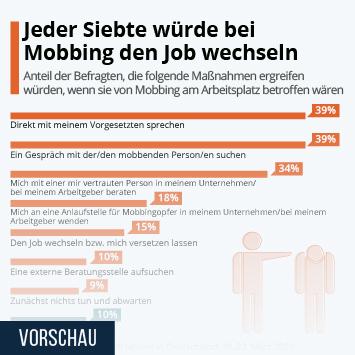 Infografik: Jeder Siebte würde bei Mobbing den Job wechseln | Statista
