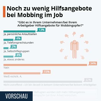 Infografik: Noch zu wenig Hilfsangebote bei Mobbing im Job | Statista