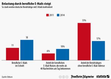 Infografik: Belastung durch berufliche E-Mails steigt | Statista
