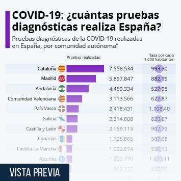 Enlace a COVID-19: España ya ha realizado más de 36,3 millones de pruebas diagnósticas Infografía