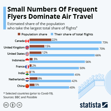 Infographic: Small Numbers Of Frequent Flyers Dominate Air Travel | Statista