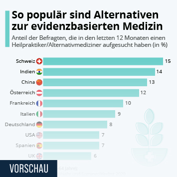 Infografik: So populär sind Alternativen zur evidenzbasierten Medizin   Statista