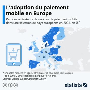 Infographie: L'adoption du paiement mobile en Europe | Statista