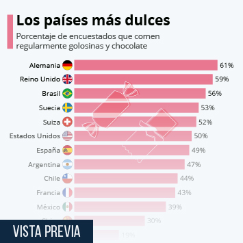 Infografía: Los países más dulces | Statista