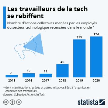 Infographie: Les travailleurs de la tech se rebiffent | Statista