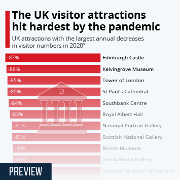 Infographic: The UK visitor attractions hit hardest by the pandemic   Statista