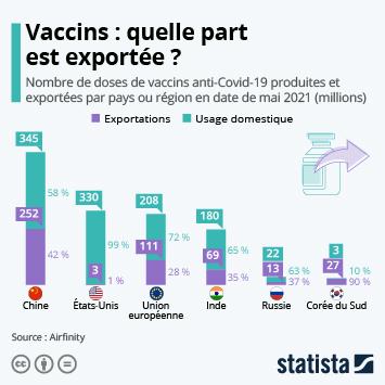 Infographie: Production de vaccins : quelle part est exportée ? | Statista