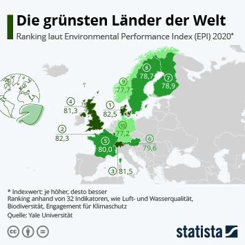 Infografik: Die grünsten Länder weltweit | Statista