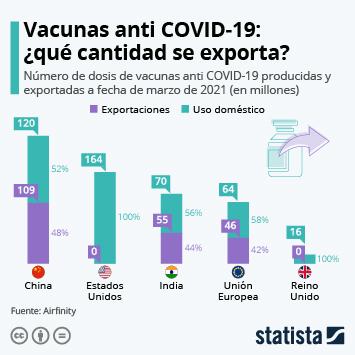 Enlace a La UE ha exportado el 42% de las vacunas contra la COVID-19 que ha producido Infografía