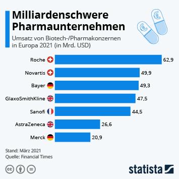 Infografik: Milliardenschwere Pharmaunternehmen | Statista