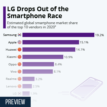 Infographic: LG Drops Out of the Smartphone Race | Statista